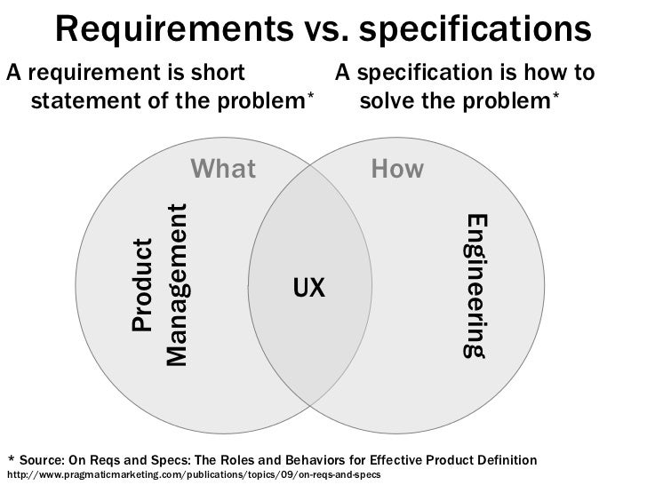 Requirements vs. specifications <ul><li>A requirement is short statement of the problem </li></ul><ul><li>A specification ...