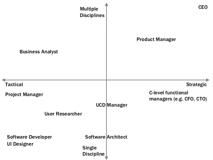 Strategic Tactical Single Discipline Multiple Disciplines Product Manager CEO C-level functional managers (e.g. CFO, CTO) ...