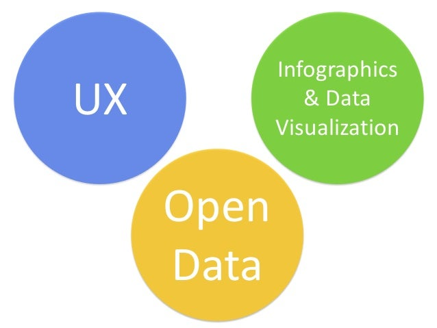 InfographicsUX             & Data            Visualization     Open     Data