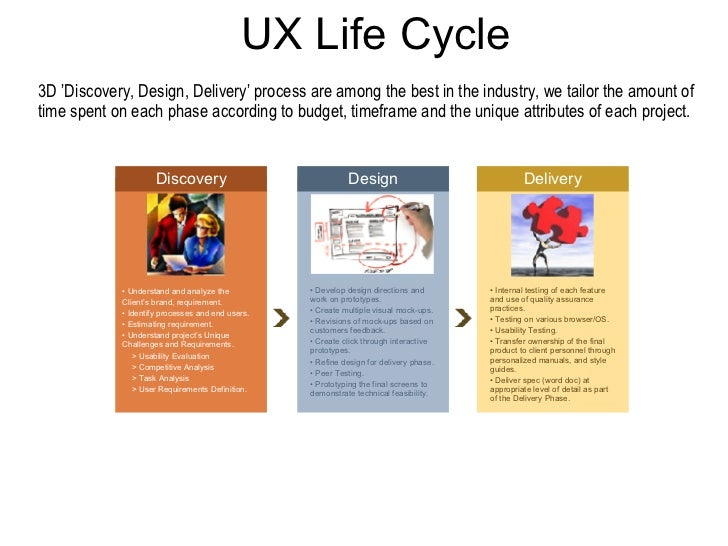 UX Life Cycle <ul><li>Understand and analyze the  </li></ul><ul><li>Client's brand, requirement. </li></ul><ul><li>Identif...
