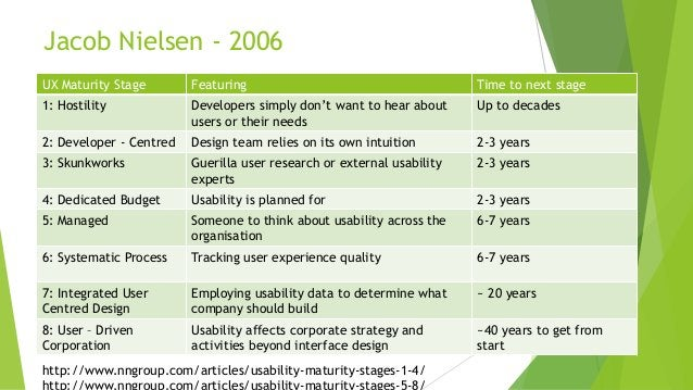 Jacob Nielsen - 2006 UX Maturity Stage Featuring Time to next stage 1: Hostility Developers simply don't want to hear abou...