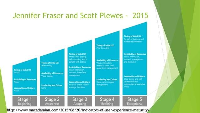Jennifer Fraser and Scott Plewes - 2015 http://www.macadamian.com/2015/08/20/indicators-of-user-experience-maturity/