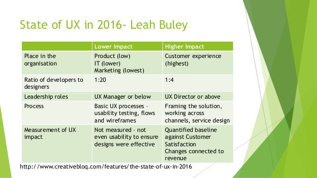 State of UX in 2016- Leah Buley Lower Impact Higher Impact Place in the organisation Product (low) IT (lower) Marketing (l...
