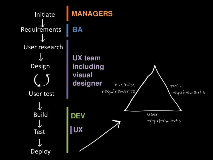 Design (analysis)<br />
