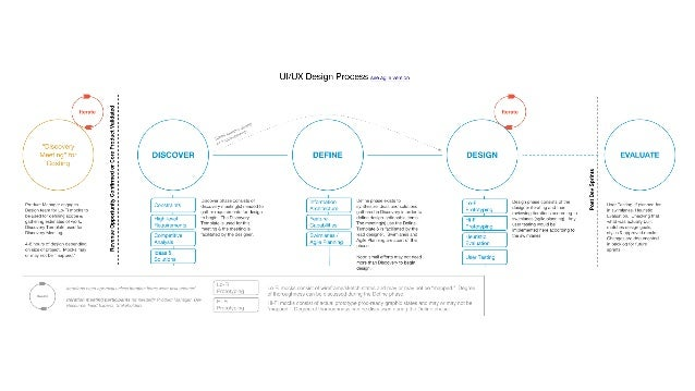 Bringing UX into the business processes.