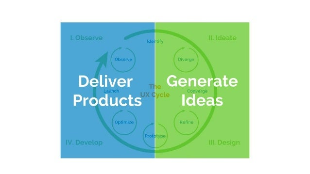 Creating a place for UX in the organization: Identify internal advocates Understand the business and the industry Find and...