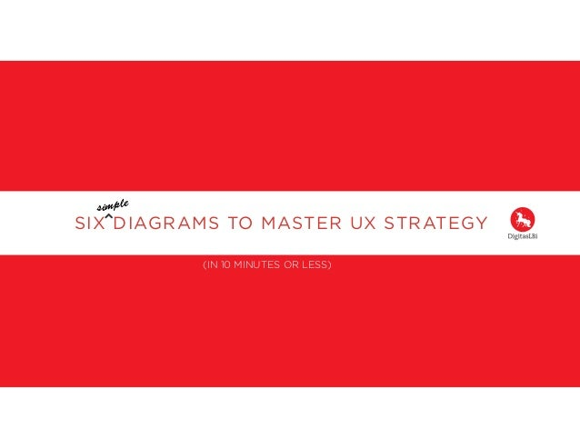 SIX DIAGRAMS TO MASTER UX STRATEGY ! ! (IN 10 MINUTES OR LESS) ! simple