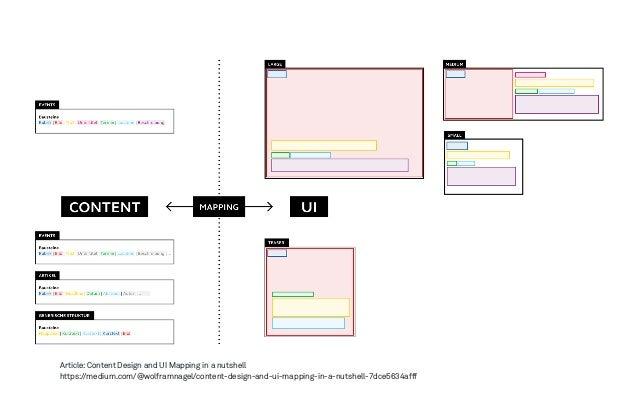 Design Methods FTW – https://medium.com/@wolframnagel/design-methods-ftw-ddf5d8033d06
