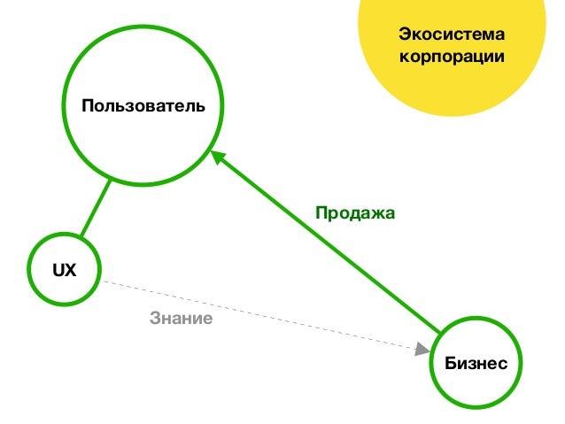 Экосистема корпорации Бизнес Пользователь UX Продажа Знание