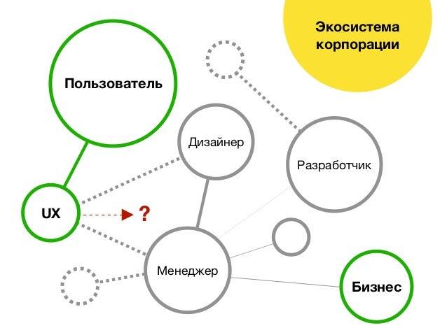 Экосистема корпорации Бизнес Пользователь Менеджер Дизайнер Разработчик UX ?