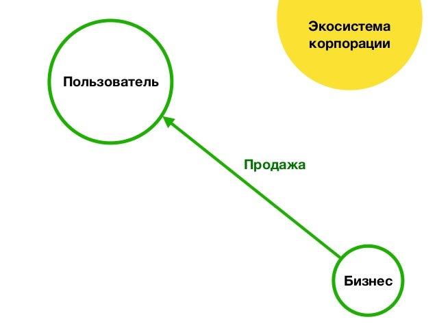 Экосистема корпорации Бизнес Пользователь Продажа