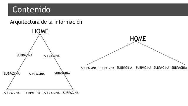 Contenido Arquitectura de la información HOME HOME SUBPAGINA SUBPAGINA SUBPAGINA SUBPAGINA SUBPAGINA SUBPAGINA SUBPAGINA S...