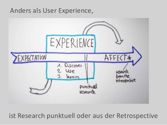 Anders als User Experience, ist Research punktuell oder aus der Retrospective