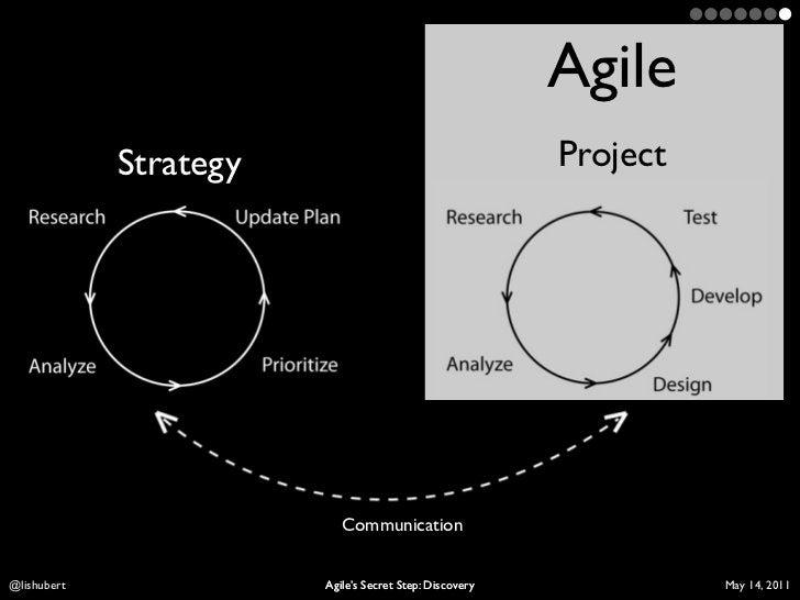 Agile             Strategy                                    ProjectLis Hubert              Agile's Secret Step: Discover...