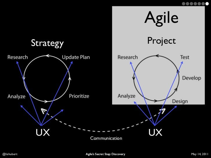 Agile             Strategy                                    Project              UX                                     ...