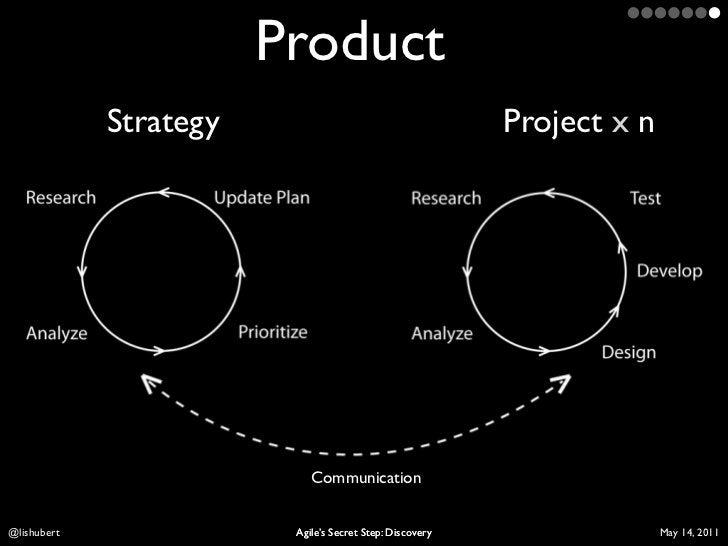 Product             Strategy                                     Project x nLis Hubert               Agile's Secret Step: ...