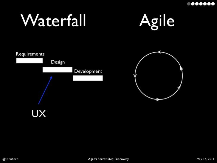 Waterfall                                                Agile        Requirements                       Design           ...