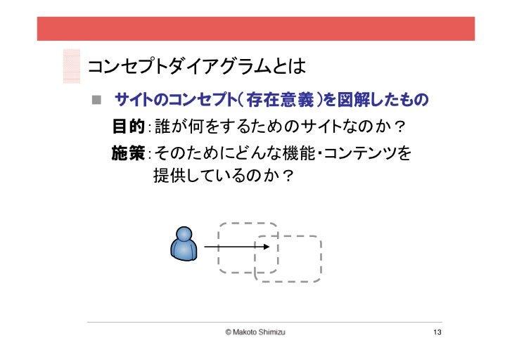コンセプトダイアグラムとは サイトのコンセプト(存在意義)を図解したもの 目的:誰が何をするためのサイトなのか? 施策:そのためにどんな機能・コンテンツを    提供しているのか?                           13