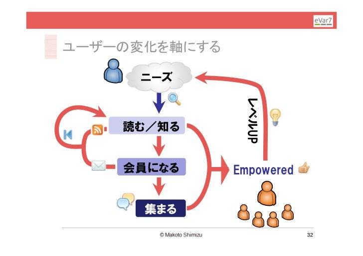 ユーザーの変化を軸にする     ニーズ                レベルUP    読む/知る    会員になる      Empowered      集まる                           32