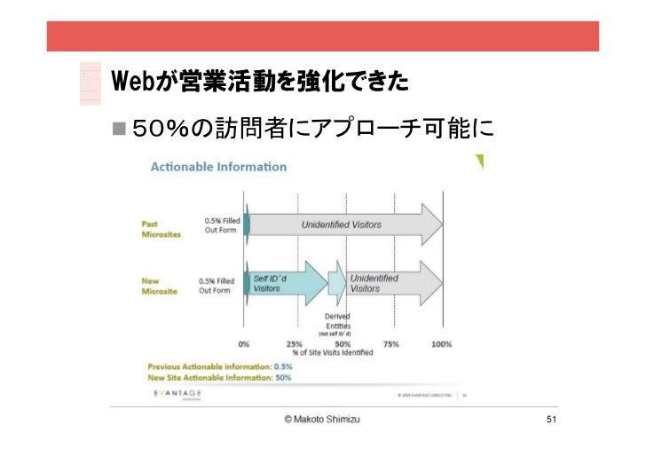 Webが営業活動を強化できた 50%の訪問者にアプローチ可能に                     51