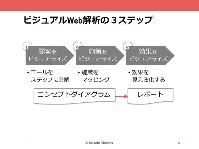 6 ビジュアルWeb解析の3ステップ 顧客を ビジュアライズ 施策を ビジュアライズ 効果を ビジュアライズ • ゴールを ステップに分解 • 施策を マッピング • 効果を ⾒える化する 21 3 コンセプトダイアグラム レポート