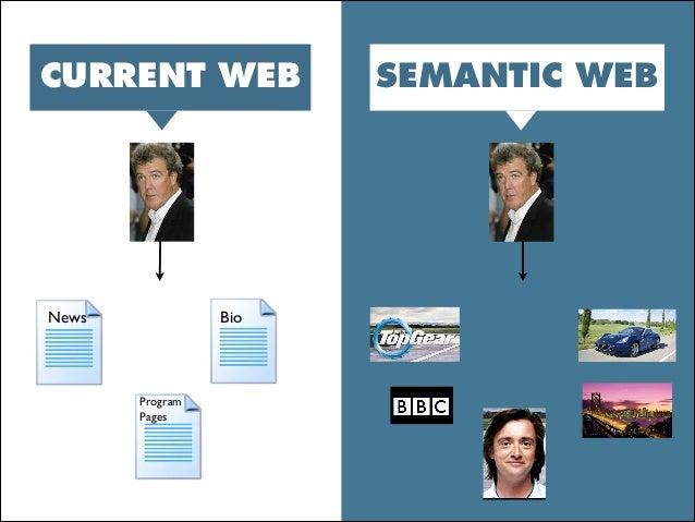 Program Pages BioNews CURRENT WEB SEMANTIC WEB