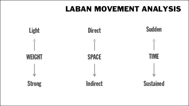 LABAN MOVEMENT ANALYSIS Light  Direct  Sudden  WEIGHT  SPACE  GLIDING  TIME  Strong  Indirect  Sustained