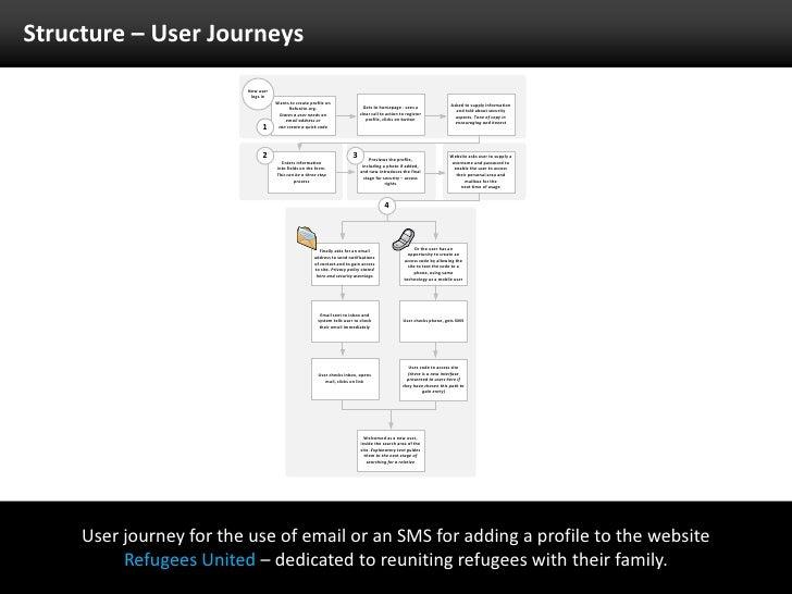 uxbasis  u2013 getting ux integrated