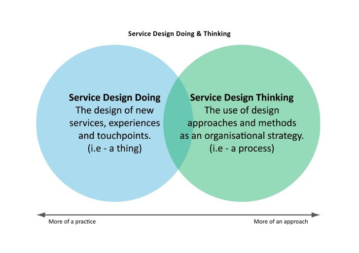 Service  Design  Doing  &  Thinking