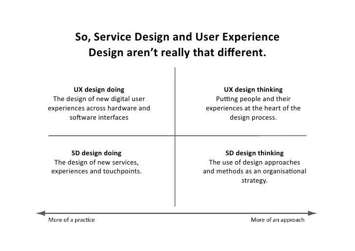 1. Service  design  can  (probably)  help  you  make  more  money         2.  Service  design  (m...