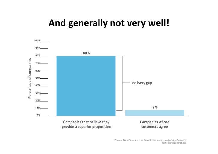 And  generally  not  very  well!                              Source: Bain Customer-Led Growth diagnostic questi...