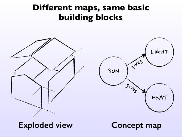 Different maps, same basic  building blocks  Topological map Star map