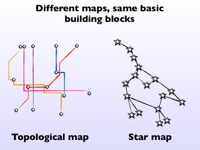 Find your coordinate system  Anything can be mapped using pairs of opposites  North  West East  South