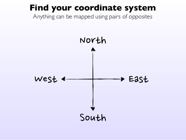 Find your coordinate system  Anything can be mapped using pairs of opposites  Expensive  Slow Fast  Cheap