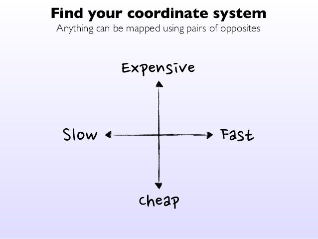 Find your coordinate system  Anything can be mapped using pairs of opposites  High  Small Large  Low