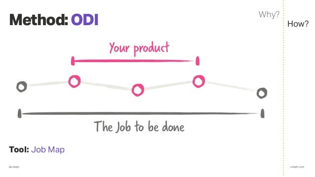 @cabgfx cabgfx.com Method:ODI Tool: Job Map How? Why? Your product The Job to be done