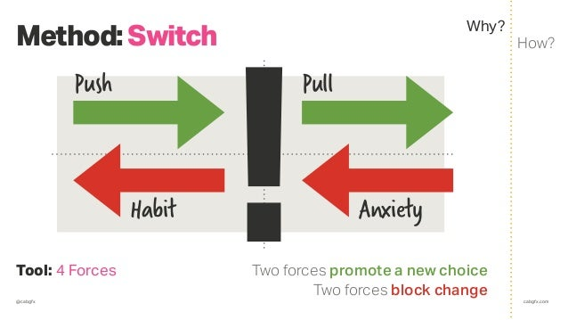 @cabgfx cabgfx.com Method:Switch How? Why? Tool: 4 Forces Push Pull AnxietyHabit !Two forces promote a new choice Two forc...