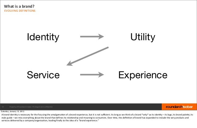 What is a brand?     EVOLVING DEFINITIONS                                         Identity                        ...