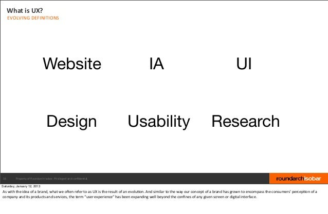 What is UX?     EVOLVING DEFINITIONS                                       Website                                  ...