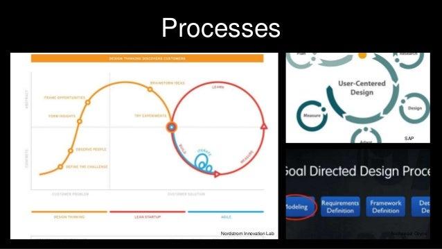 Processes Nathanael Coyne SAP Nordstrom Innovation Lab