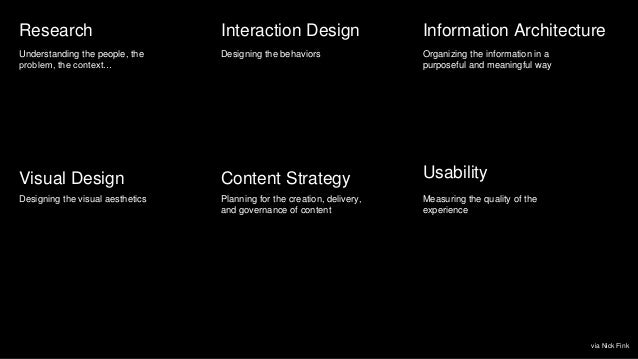 Research Interaction Design Content StrategyVisual Design Usability Understanding the people, the problem, the context… De...