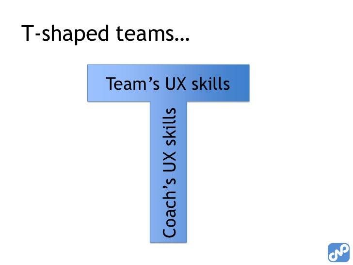 Team's UX skills<br />Coach's UX skills<br />T-shaped teams…<br />
