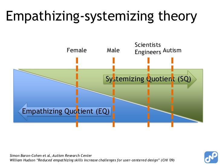 Empathizing-systemizing theory<br />ScientistsEngineers<br />Autism<br />Male<br />Female<br />Systemizing Quotient (SQ)<b...