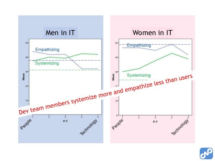 Men in IT<br />Women in IT<br />Dev team members systemize more and empathize less than users<br />