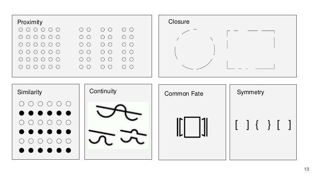 13 Proximity Similarity Closure Symmetry [ ] { } [ ] Continuity Common Fate
