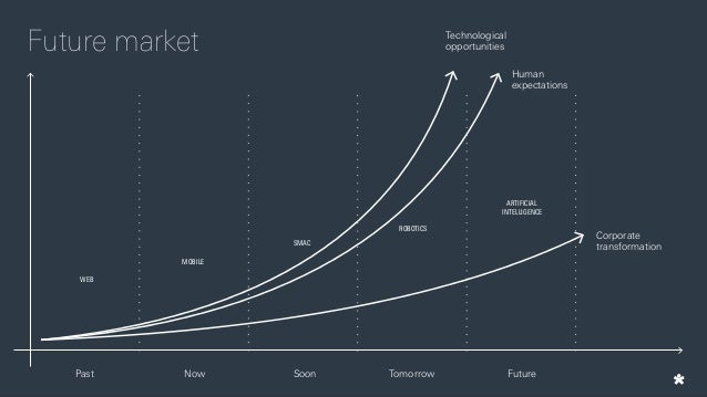Disruptors are shaping our future daily experiences within the 4th industrial revolution