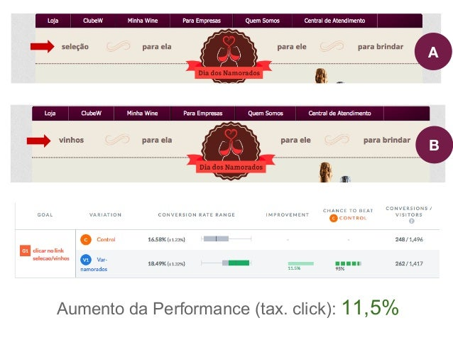 A  B Aumento da Performance (tx. click): 5%
