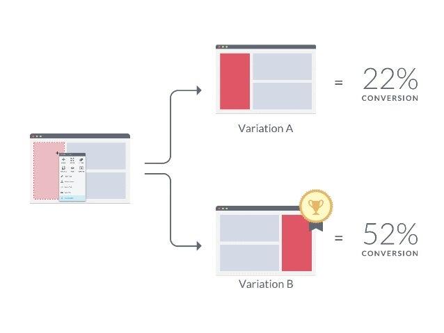 Teste A/B é Feito Com o Produto Final Com usuários reais.