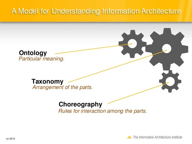 2013; 13. A Model For Understanding Information Architecture ... Amazing Design