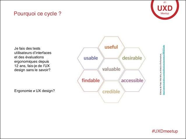• 17 Avril 2013 Pourquoi ce cycle ? UXDMeetup #1 #UXDmeetup Ergonomie ≠ UX design? Schéma  de  Peter  Morville,  a...